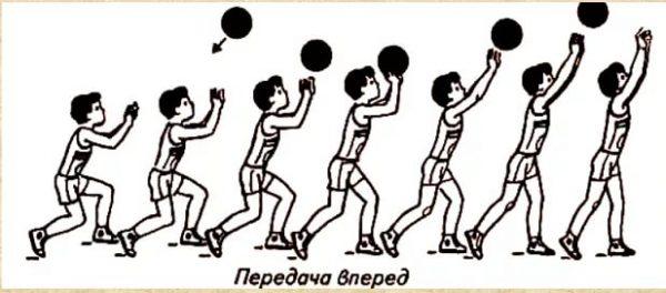 Plakat-dlya-uroka-fizkultury-Volejbol.-Priyom-myacha-peredacha-vpered-2
